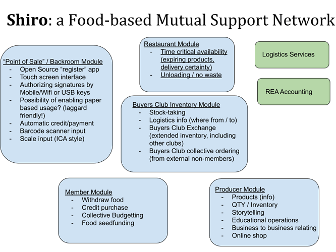 Shiro%20-%20Food-based%20mutual%20support%20network